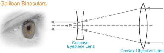 Galilean binoculars