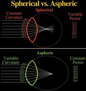 Aspheric versus Spherical Lenses