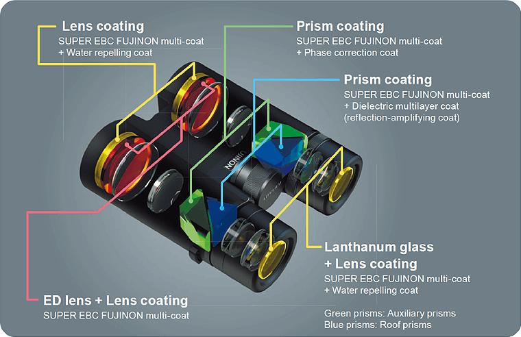 Optical components on the Fujinon HC 8x42 Binoculars