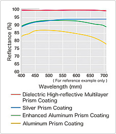 Reflectivity of different Prism Coatings