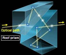 Image showing the path of light through a roof prism