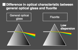 Kowa Fluorite vs Standard optical glass